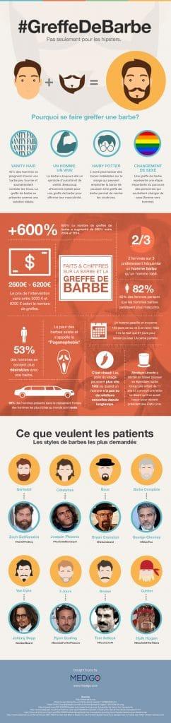 Greffe de Barbe Infographie